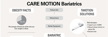Electric Linear Actuators in Bariatric Care