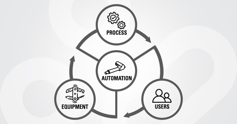 Why automate your equipment?
