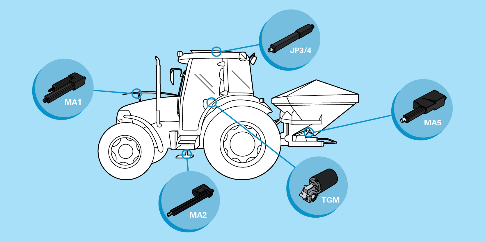 electric actuators on agricultural machinery